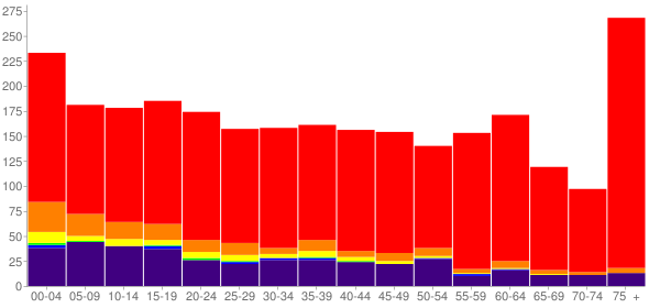 Graph: Population by Age and Race, 2010 Census - Stigler, Oklahoma - Census Viewer