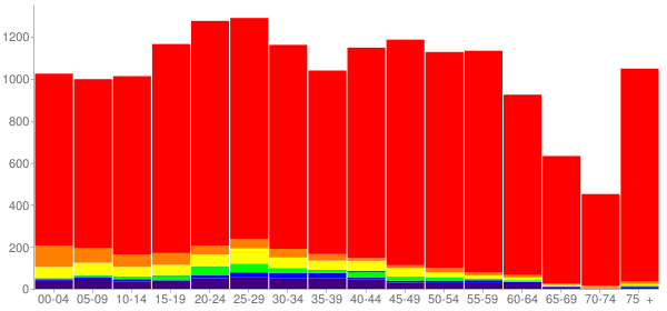Graph: Population by Age and Race, 2010 Census - Pendleton, Oregon - Census Viewer