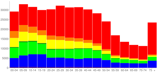 Graph: Population by Age and Race, 2000 Census - Sacramento, California - Census Viewer
