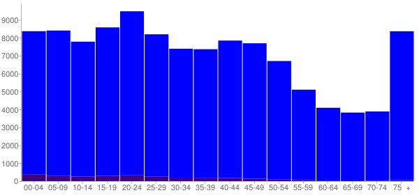 Graph: Population by Age and Hispanic or Latino Origin, 2000 Census - Peoria, Illinois - Census Viewer