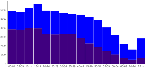 Graph: Population by Age and Hispanic or Latino Origin, 2010 Census - Bellflower, California - Census Viewer
