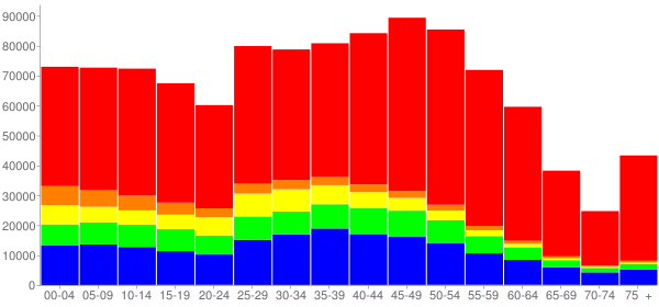 Graph: Population by Age and Race, 2010 Census - Fairfax County, Virginia - Census Viewer