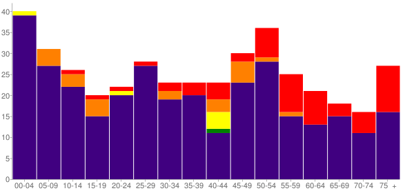 Graph: Population by Age and Race, 2010 Census - Inchelium, Washington - Census Viewer