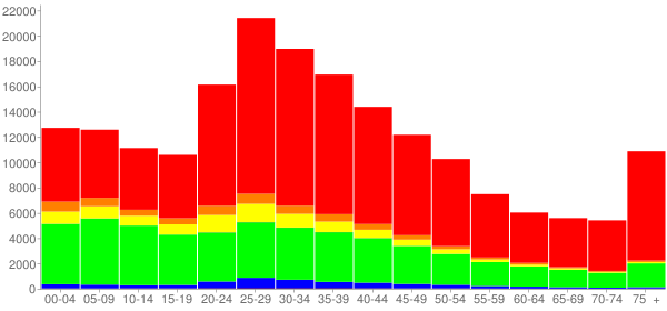 Graph: Population by Age and Race, 2000 Census - Orlando, Florida - Census Viewer