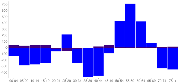 Graph: Change in Population between 2000 and 2010, by Age and Hispanic or Latino Origin - Auburn, New York - Census Viewer