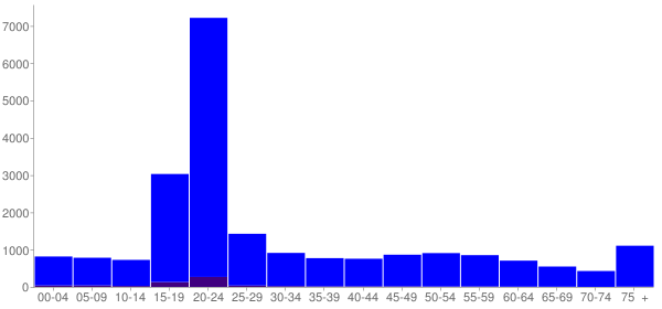Graph: Population by Age and Hispanic or Latino Origin, 2010 Census - Charleston, Illinois - Census Viewer