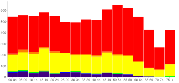 Graph: Population by Age and Race, 2010 Census - Bernalillo, New Mexico - Census Viewer