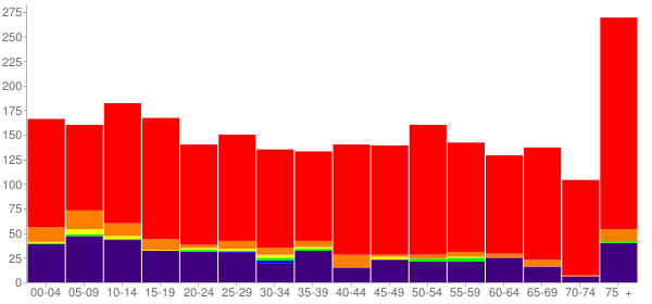 Graph: Population by Age and Race, 2010 Census - Antlers, Oklahoma - Census Viewer