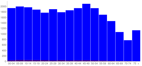 Graph: Population by Age and Hispanic or Latino Origin, 2010 Census - Baker County, Florida - Census Viewer