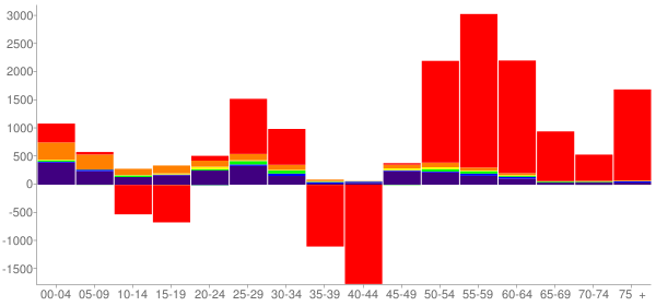 Graph: Change in Population between 2000 and 2010, by Age and Race - Pennington County, South Dakota - Census Viewer