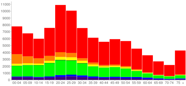 Graph: Population by Age and Race, 2010 Census - Lawton, Oklahoma - Census Viewer