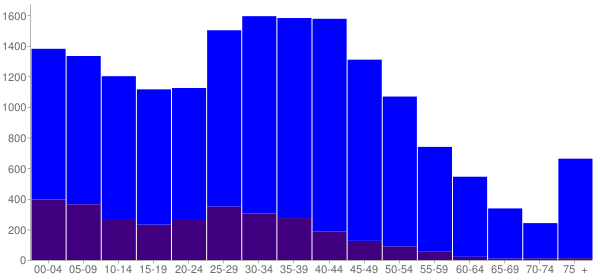 Graph: Population by Age and Hispanic or Latino Origin, 2010 Census - Monroe, Washington - Census Viewer