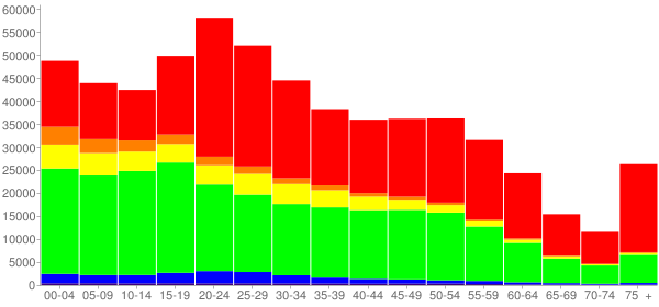 Graph: Population by Age and Race, 2010 Census - Milwaukee, Wisconsin - Census Viewer