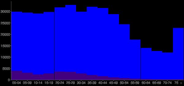 Graph: Population by Age and Hispanic or Latino Origin, 2000 Census - Omaha, Nebraska - Census Viewer