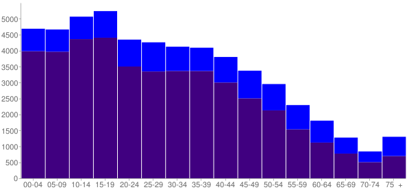 Graph: Population by Age and Hispanic or Latino Origin, 2010 Census - Paramount, California - Census Viewer