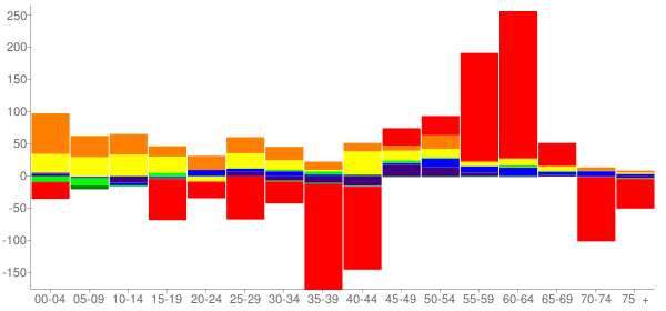 Graph: Change in Population between 2000 and 2010, by Age and Race - Kelso, Washington - Census Viewer