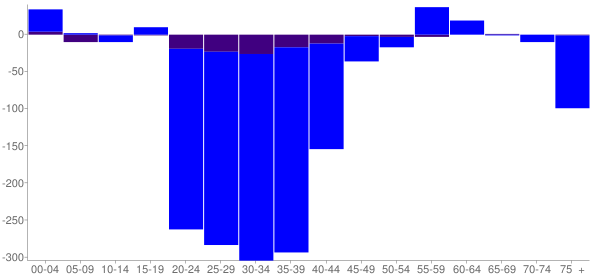 Graph: Change in Population between 2000 and 2010, by Age and Hispanic or Latino Origin - Bonifay, Florida - Census Viewer