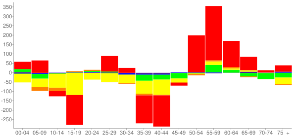 Graph: Change in Population between 2000 and 2010, by Age and Race - Jackson County, Texas - Census Viewer