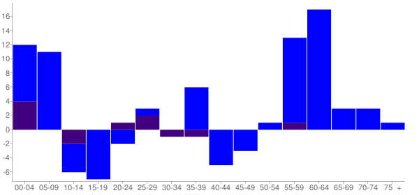 Graph: Change in Population between 2000 and 2010, by Age and Hispanic or Latino Origin - Latah, Washington - Census Viewer