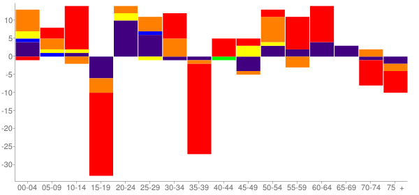 Graph: Change in Population between 2000 and 2010, by Age and Race - Roff, Oklahoma - Census Viewer