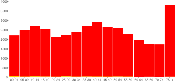 Graph: Population by Age and Race, 2000 Census - Franklin County, Illinois - Census Viewer