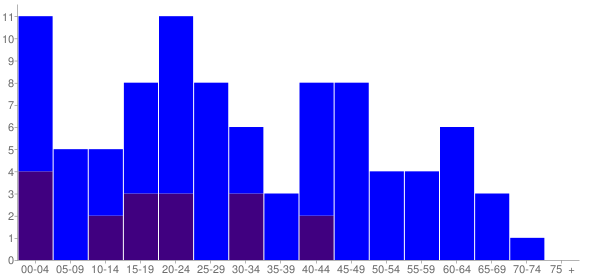 Graph: Population by Age and Hispanic or Latino Origin, 2010 Census - Conway (Fir), Washington - Census Viewer