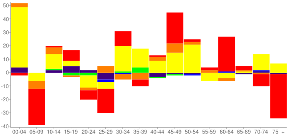 Graph: Change in Population between 2000 and 2010, by Age and Race - Brewster, Washington - Census Viewer