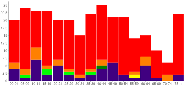 Graph: Population by Age and Race, 2000 Census - Braggs, Oklahoma - Census Viewer