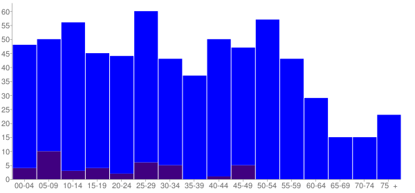 Graph: Population by Age and Hispanic or Latino Origin, 2010 Census - Creston, Illinois - Census Viewer