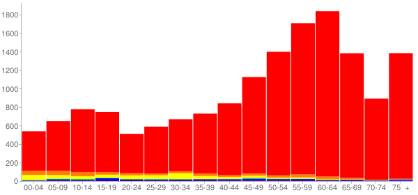 Graph: Population by Age and Race, 2010 Census - San Juan County, Washington - Census Viewer