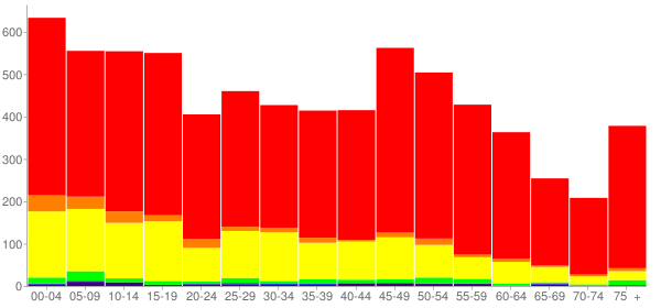 Graph: Population by Age and Race, 2010 Census - Winkler County, Texas - Census Viewer