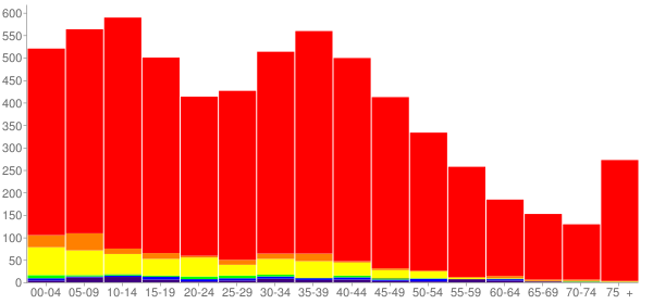 Graph: Population by Age and Race, 2000 Census - Selah, Washington - Census Viewer