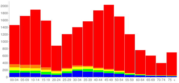 Graph: Population by Age and Race, 2010 Census - Grayslake (Grays Lake), Illinois - Census Viewer