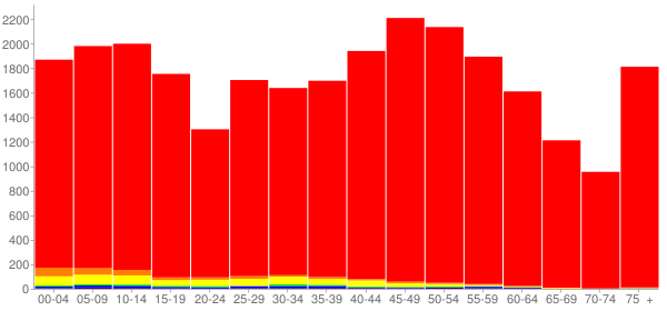 Graph: Population by Age and Race, 2010 Census - Le Sueur County, Minnesota - Census Viewer