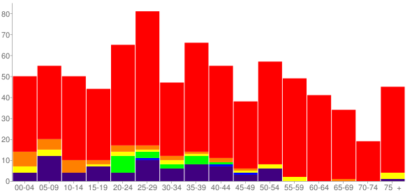 Graph: Population by Age and Race, 2010 Census - Arapaho, Oklahoma - Census Viewer