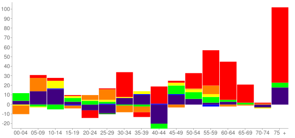 Graph: Change in Population between 2000 and 2010, by Age and Race - Roland, Oklahoma - Census Viewer