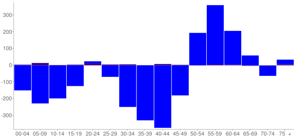 Graph: Change in Population between 2000 and 2010, by Age and Hispanic or Latino Origin - Koochiching County, Minnesota - Census Viewer