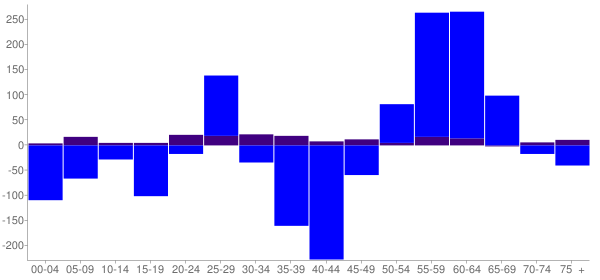 Graph: Change in Population between 2000 and 2010, by Age and Hispanic or Latino Origin - Covington, Louisiana - Census Viewer