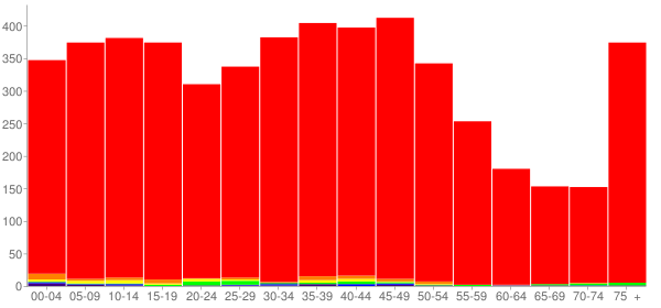 Graph: Population by Age and Race, 2000 Census - Wilmington, Illinois - Census Viewer