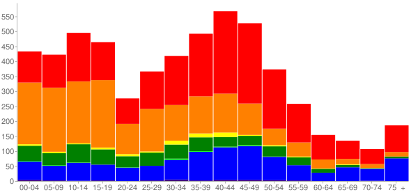 Graph: Population by Age and Race, 2000 Census - Makawao, Hawaii - Census Viewer
