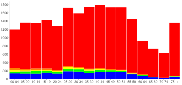 Graph: Population by Age and Race, 2000 Census - Bloomingdale, Illinois - Census Viewer