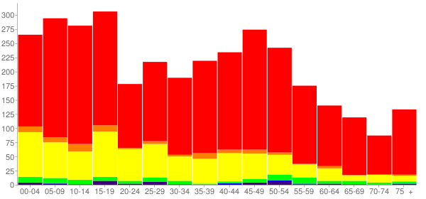 Graph: Population by Age and Race, 2010 Census - Crane, Texas - Census Viewer