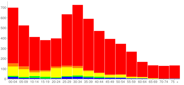 Graph: Population by Age and Race, 2000 Census - Round Lake, Illinois - Census Viewer
