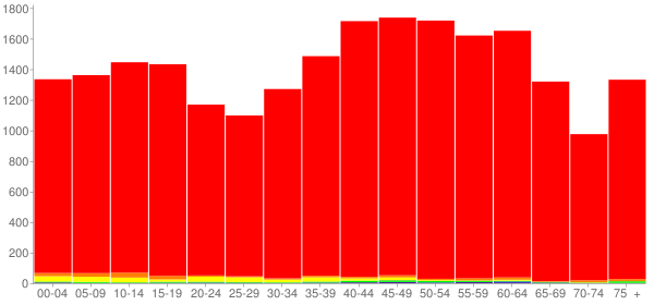 Graph: Population by Age and Race, 2010 Census - Grainger County, Tennessee - Census Viewer