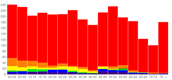 Graph: Population by Age and Race, 2010 Census - Elma, Washington - Census Viewer
