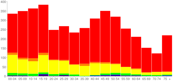 Graph: Population by Age and Race, 2010 Census - Crane County, Texas - Census Viewer