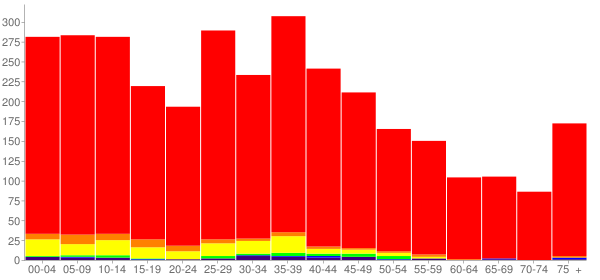 Graph: Population by Age and Race, 2000 Census - Princeton, Texas - Census Viewer