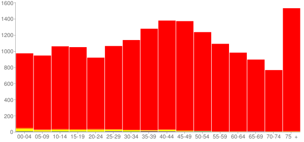 Graph: Population by Age and Race, 2000 Census - Unicoi County, Tennessee - Census Viewer