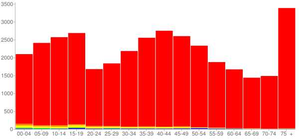 Graph: Population by Age and Race, 2000 Census - Bureau County, Illinois - Census Viewer