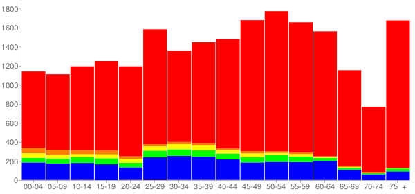 Graph: Population by Age and Race, 2010 Census - Bloomingdale, Illinois - Census Viewer
